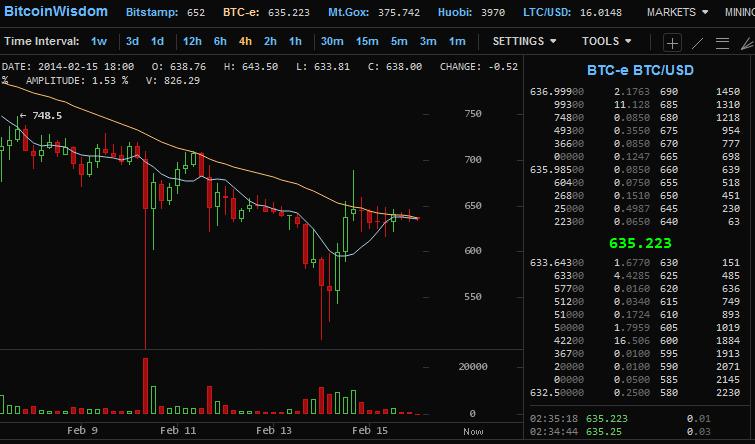 Bitcoin - Markets & Volatility